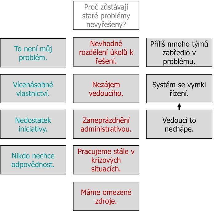 Jednotlive Metody A Nastroje A Ch Api Akademie